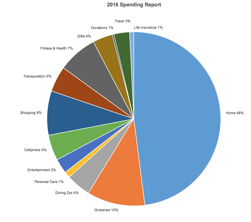 2016SpendingReport